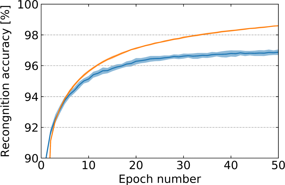 Figure 3 for EqSpike: Spike-driven Equilibrium Propagation for Neuromorphic Implementations