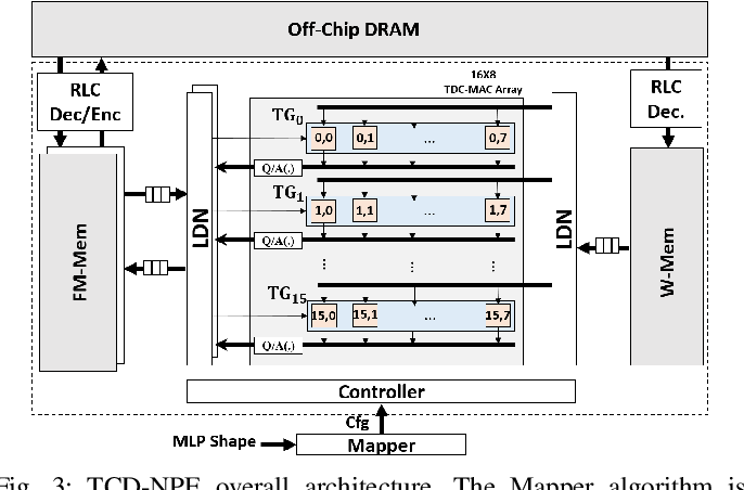 Figure 4 for TCD-NPE: A Re-configurable and Efficient Neural Processing Engine, Powered by Novel Temporal-Carry-deferring MACs