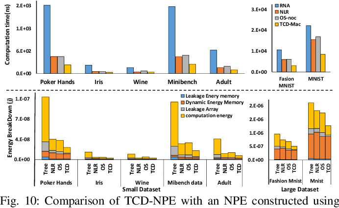 Figure 2 for TCD-NPE: A Re-configurable and Efficient Neural Processing Engine, Powered by Novel Temporal-Carry-deferring MACs