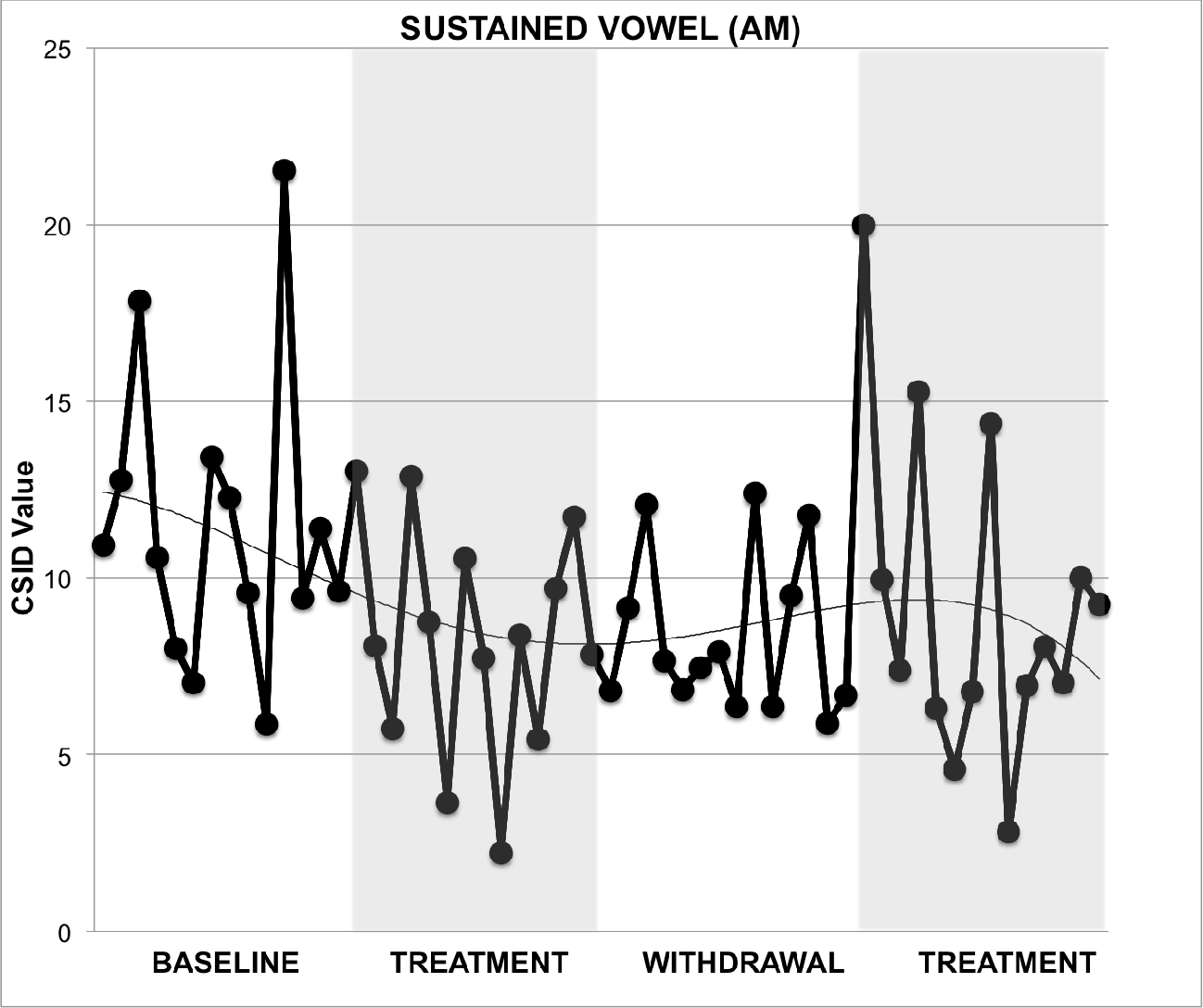 Quantifying Voice Change After Hydration Treatment in Primary