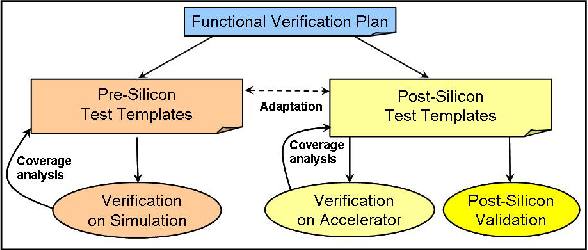 Figure 8 from Post-Silicon Validation in the SoC Era: A Tutorial