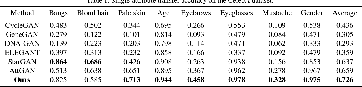 Figure 2 for Fully-Featured Attribute Transfer