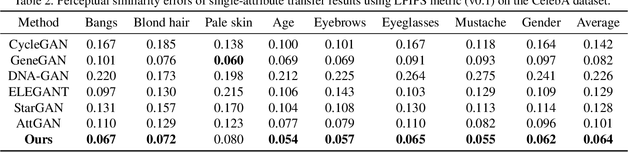 Figure 4 for Fully-Featured Attribute Transfer