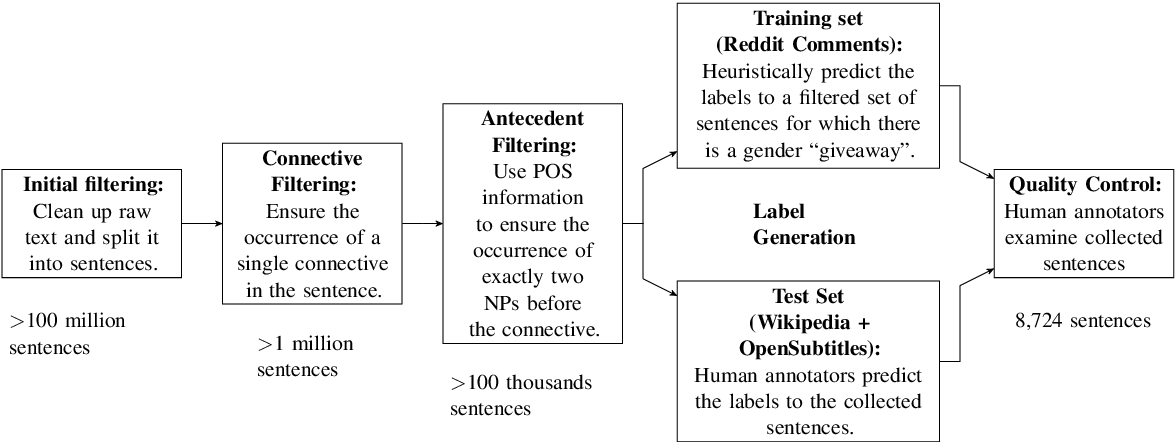 Figure 1 for The Hard-CoRe Coreference Corpus: Removing Gender and Number Cues for Difficult Pronominal Anaphora Resolution