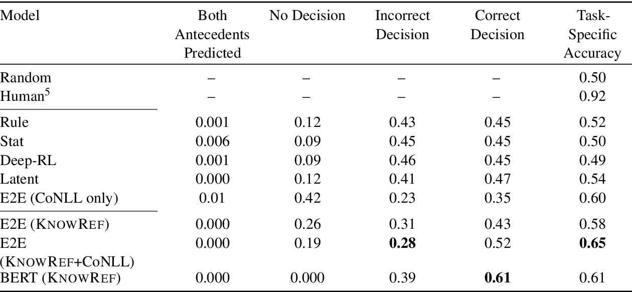 Figure 4 for The Hard-CoRe Coreference Corpus: Removing Gender and Number Cues for Difficult Pronominal Anaphora Resolution
