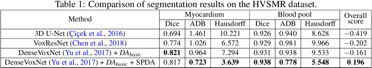 Figure 2 for SPDA: Superpixel-based Data Augmentation for Biomedical Image Segmentation