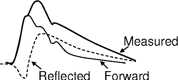 Figure 1 Schematic drawing of the aortic pressure wave in an elderly subject. The configuration of the measured wave is augmented by the reflected wave is added to the forward pressure wave during late systole and diastole.