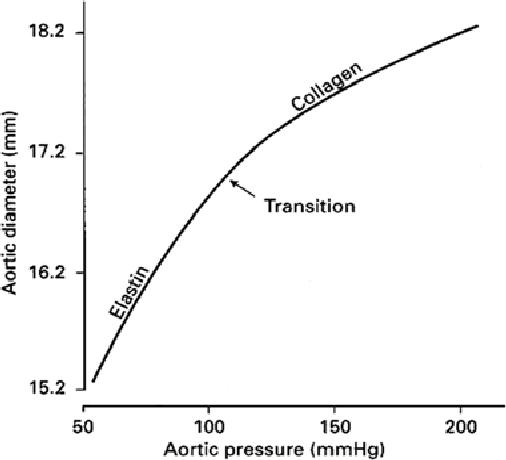 Figure 3 Pressure-diameter curve from abdominal aorta. The wall stiffens as the distending pressure increases (Länne et al. 1992).