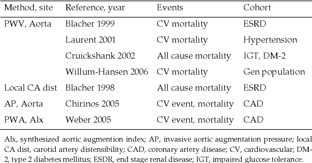 Table 1 Longitudinal studies reporting an independent predictive value of arterial stiffness.