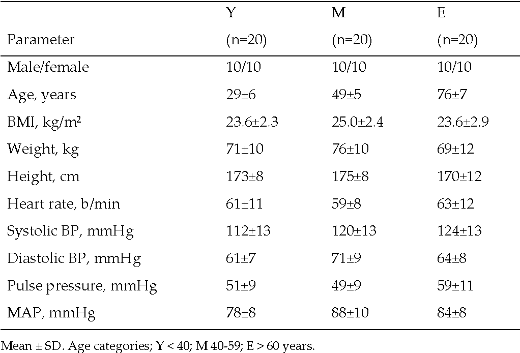 Table 2 Demographics and clinical data of the healthy subjects included in the additional study.