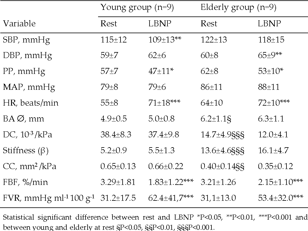 Table 3. Data on invasive blood pressure, heart rate, proximal brachial artery diameter and stiffness indices, forearm blood flow and vascular resistance, at rest and during LBNP in young and elderly individuals.