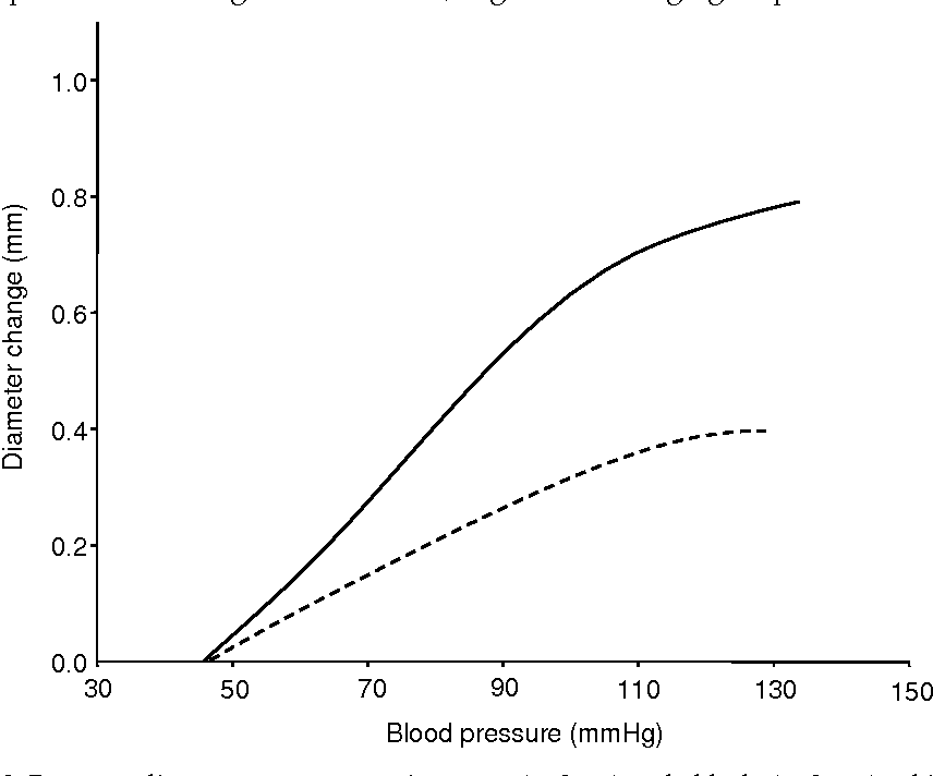 Figure 9. Pressure-diameter curve at rest in young (n=9, —) and elderly (n=9, – –) subjects.