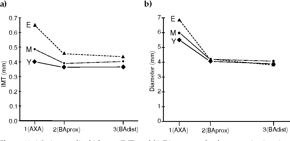 Figure 11 a) Intima-media thickness (IMT) and b) Diameter at the three examination sites. The arterial wall thickness and size decreased between site 1 and 2 in all age categories (p<0.001). Plots show mean values.