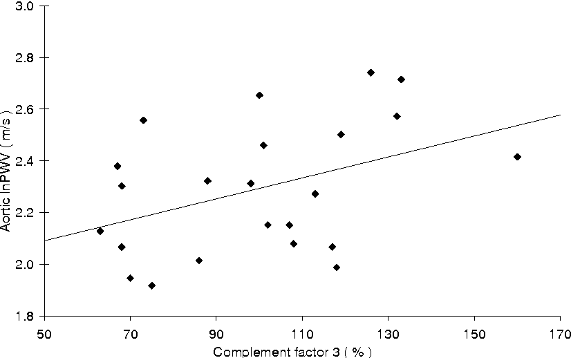Figure 13 Correlation between complement factor 3 (C3) and aortic PWV in SLE women (r=0.42, p<0.05).