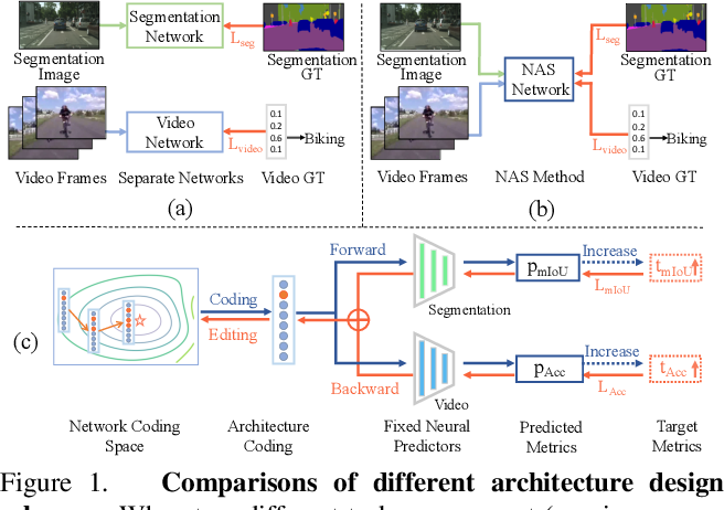 Figure 1 for Learning Versatile Neural Architectures by Propagating Network Codes
