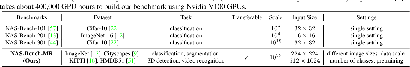 Figure 2 for Learning Versatile Neural Architectures by Propagating Network Codes