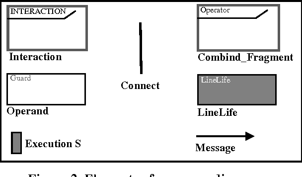 Figure 2 from from uml 20 sequence diagrams to promela code by elements of sequence diagram ccuart Gallery