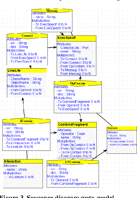 Figure 3 from from uml 20 sequence diagrams to promela code by sequence diagram meta model ccuart Gallery