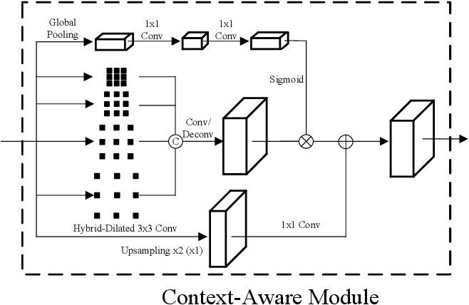 Figure 3 for Human Keypoint Detection by Progressive Context Refinement