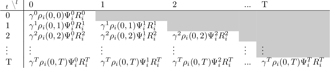 Figure 2 for Optimizing for the Future in Non-Stationary MDPs