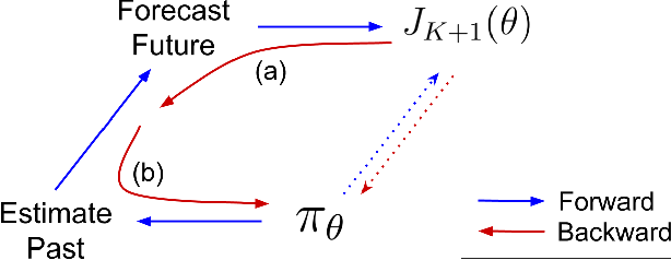 Figure 3 for Optimizing for the Future in Non-Stationary MDPs