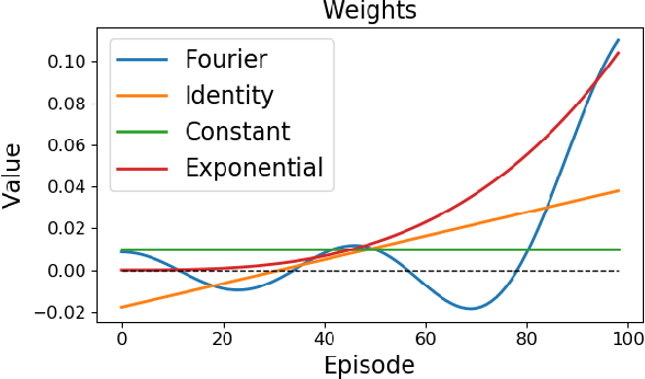 Figure 4 for Optimizing for the Future in Non-Stationary MDPs