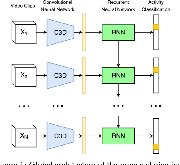 Figure 1 for Temporal Activity Detection in Untrimmed Videos with Recurrent Neural Networks