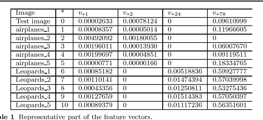Figure 2 for Image Classification Based on Quantum KNN Algorithm