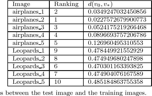 Figure 4 for Image Classification Based on Quantum KNN Algorithm