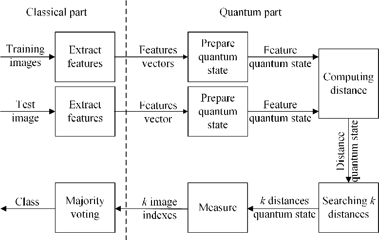 Figure 1 for Image Classification Based on Quantum KNN Algorithm