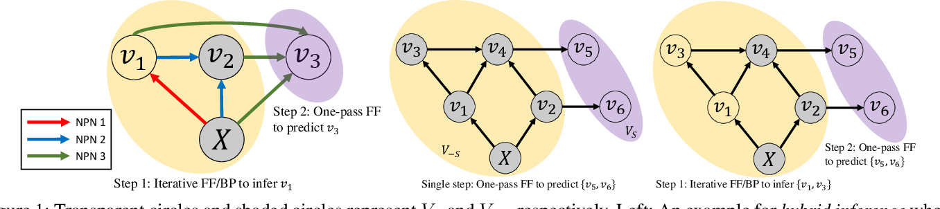 Figure 1 for Bidirectional Inference Networks: A Class of Deep Bayesian Networks for Health Profiling