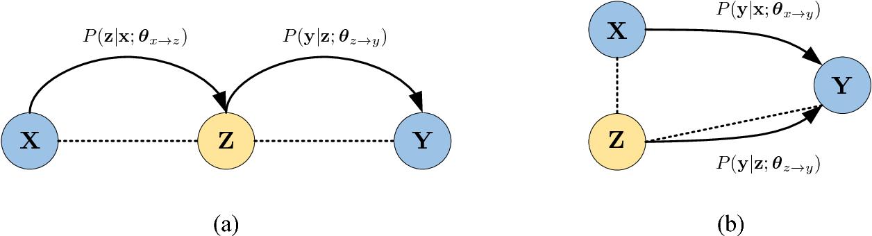 Figure 1 for A Teacher-Student Framework for Zero-Resource Neural Machine Translation