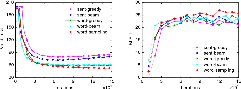 Figure 4 for A Teacher-Student Framework for Zero-Resource Neural Machine Translation