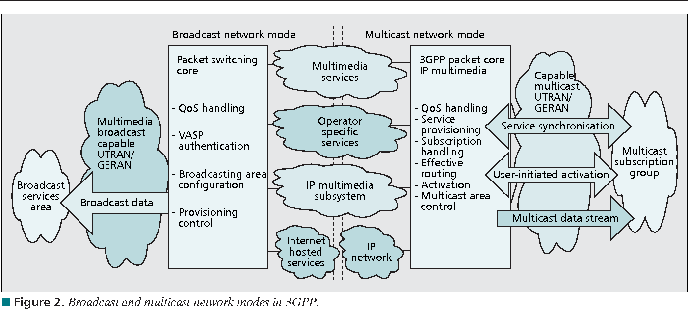 Figure 3 from Multicast Broadcast Services Support in OFDMA-Based