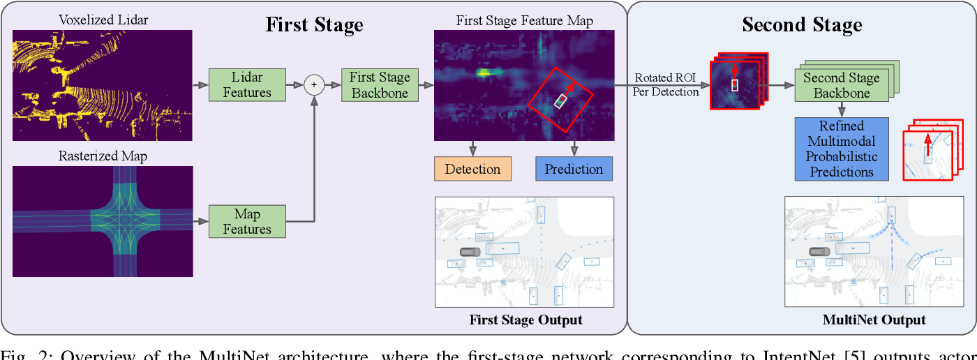 Figure 2 for MultiXNet: Multiclass Multistage Multimodal Motion Prediction