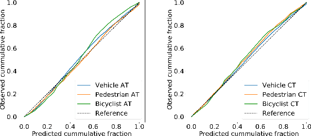 Figure 3 for MultiXNet: Multiclass Multistage Multimodal Motion Prediction
