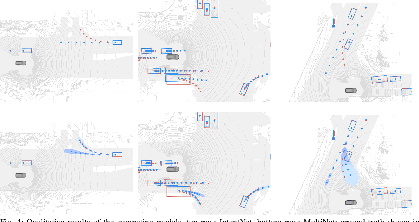 Figure 4 for MultiXNet: Multiclass Multistage Multimodal Motion Prediction