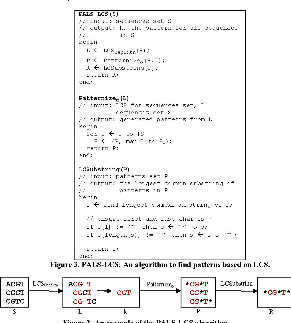 PDF] Analysis of the relationships among Longest Common