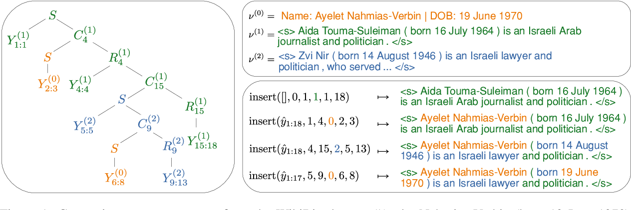 Figure 1 for Generating (Formulaic) Text by Splicing Together Nearest Neighbors