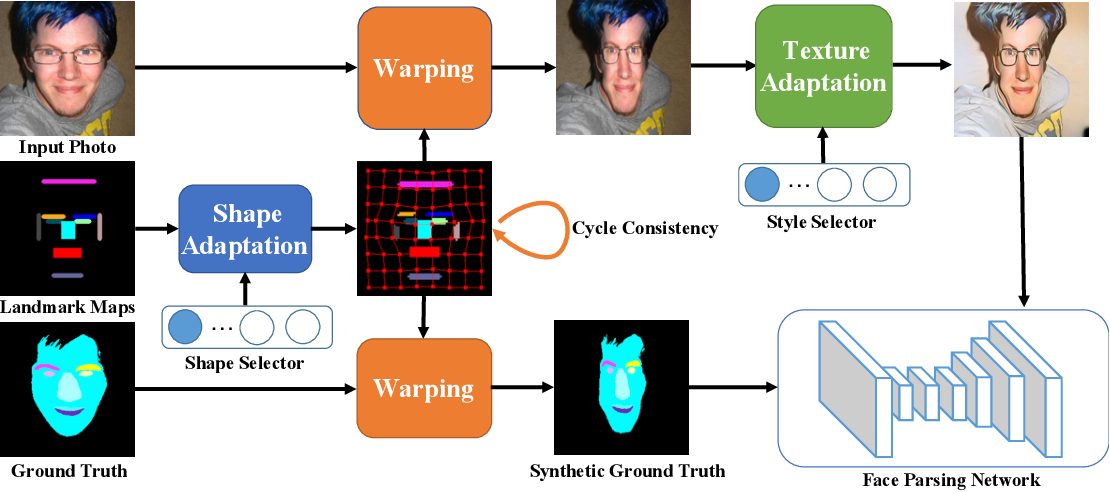 Figure 3 for Weakly-supervised Caricature Face Parsing through Domain Adaptation