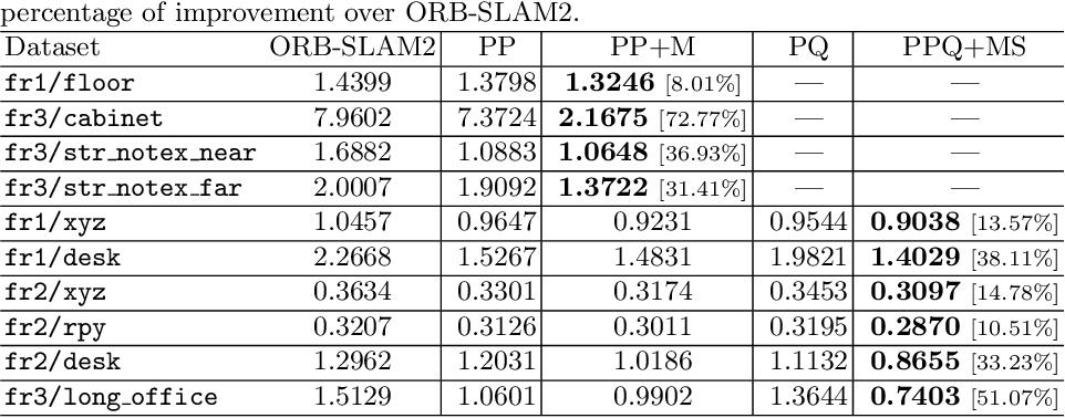 Figure 2 for Structure Aware SLAM using Quadrics and Planes