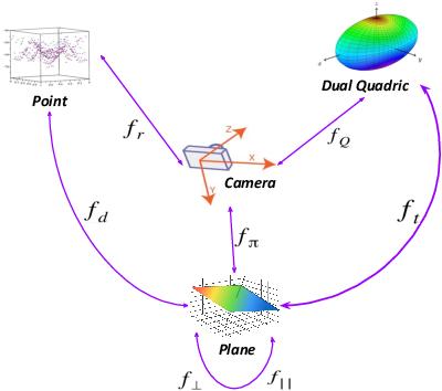 Figure 1 for Structure Aware SLAM using Quadrics and Planes