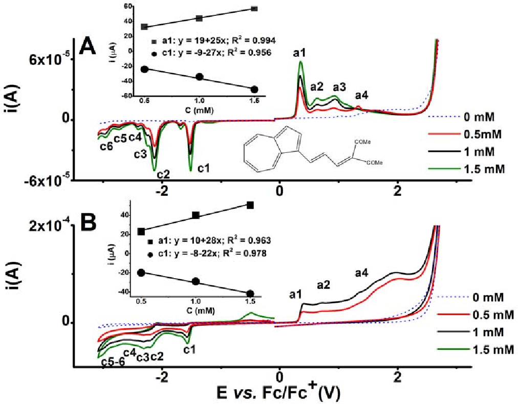 6 Figure3 1 figure 3 from electrochemical characterization of new ( azulen 1 yl