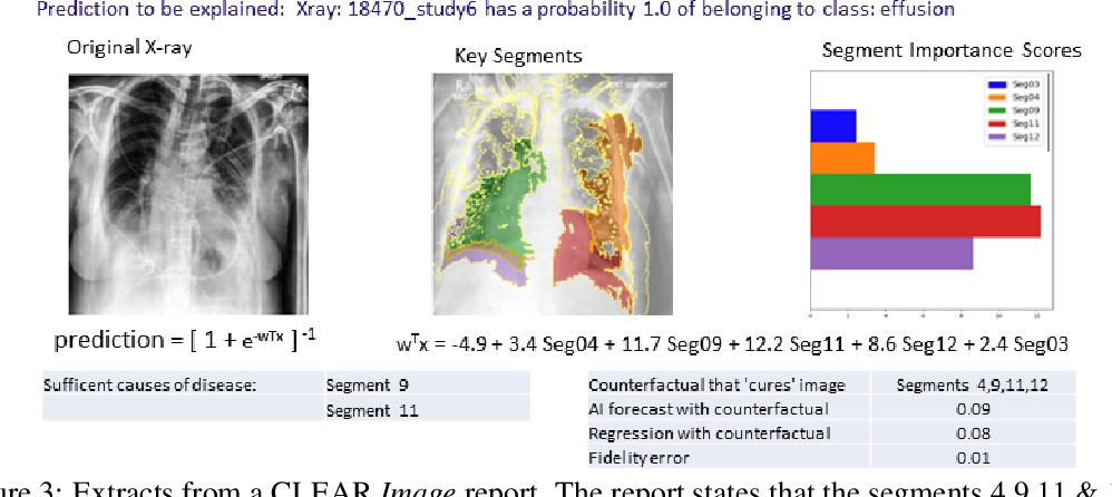 Figure 3 for Contrastive Counterfactual Visual Explanations With Overdetermination