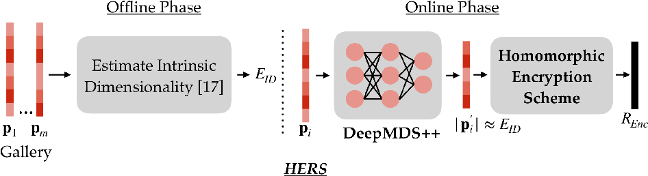 Figure 3 for HERS: Homomorphically Encrypted Representation Search