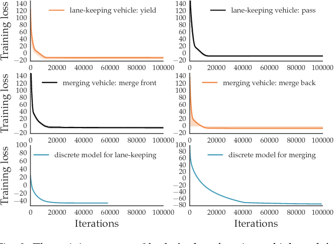 Figure 2 for Probabilistic Prediction of Interactive Driving Behavior via Hierarchical Inverse Reinforcement Learning