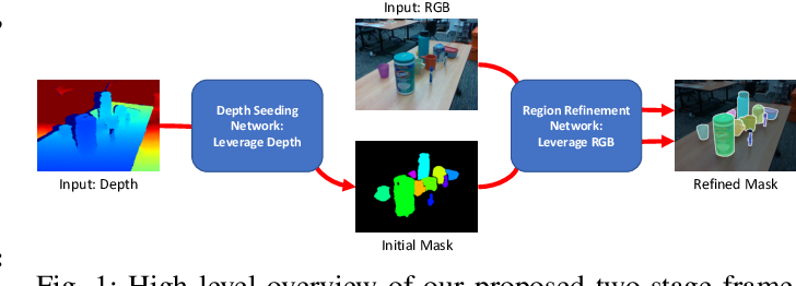 Figure 1 for Unseen Object Instance Segmentation for Robotic Environments