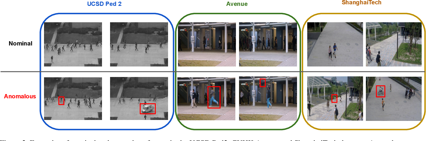 Figure 3 for Continual Learning for Anomaly Detection in Surveillance Videos