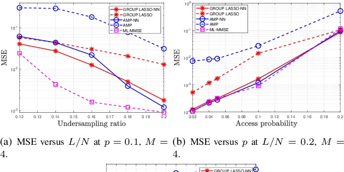 Figure 3 for Jointly Sparse Signal Recovery and Support Recovery via Deep Learning with Applications in MIMO-based Grant-Free Random Access