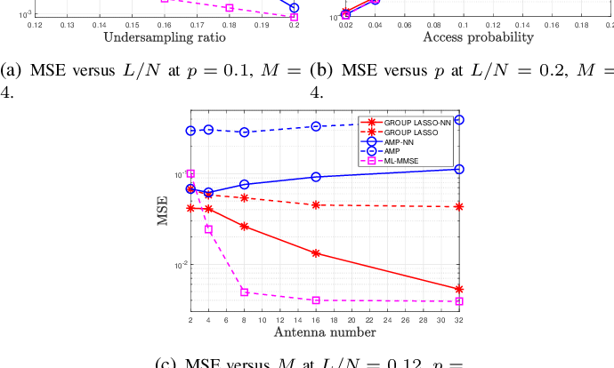 Figure 4 for Jointly Sparse Signal Recovery and Support Recovery via Deep Learning with Applications in MIMO-based Grant-Free Random Access